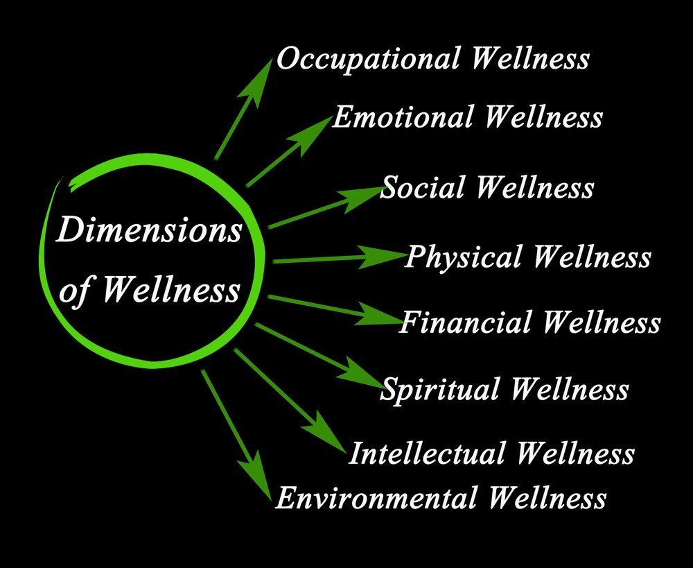 Dimensions of Wellness - You Brand Of Beauty